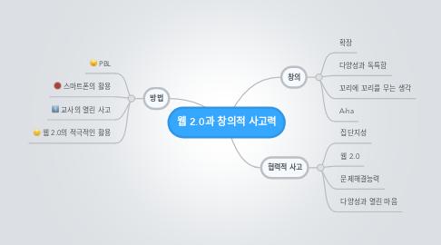 Mind Map: 웹 2.0과 창의적 사고력