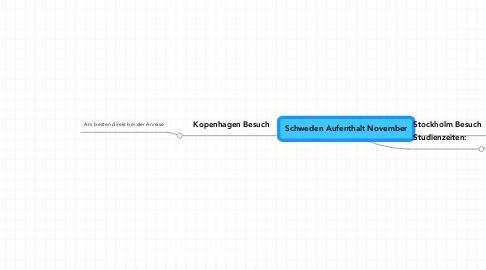 Mind Map: Schweden Aufenthalt November