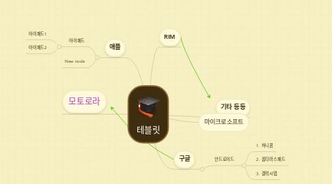 Mind Map: 테블릿