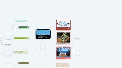 Mind Map: EL COMERCIO INTERNACIONAL
