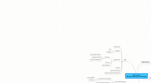 Mind Map: Recht und IT GPS überwachung der Dienstwagen