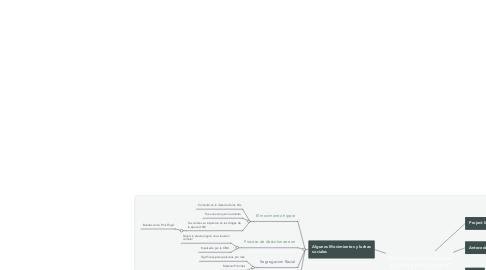 Mind Map: Luchas y reivindicaciones sociales y políticas en el marco de la guerra fria