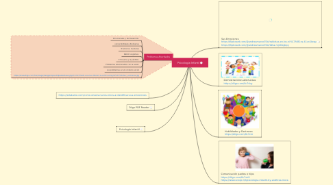 Mind Map: Psicología Infantil