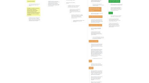 Mind Map: Fuentes del currículo según la Propuesta curricular del Ecuador