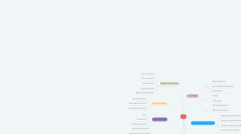Mind Map: Derecho Laboral.