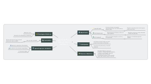 Mind Map: Control de Peso y talla de sujeto pediátrico