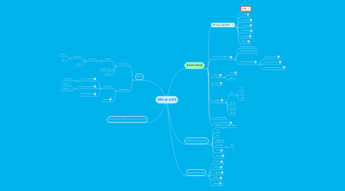 Mind Map: DB2 on z/OS
