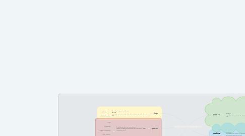 Mind Map: องค์ประกอบระบบสารสนเทศ