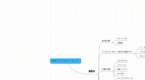 Mind Map: Macのソフトウェアのディストリビューター