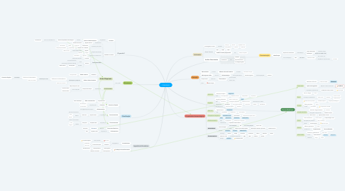 Mind Map: CUMARINAS