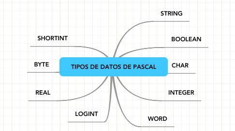 Mind Map: TIPOS DE DATOS DE PASCAL