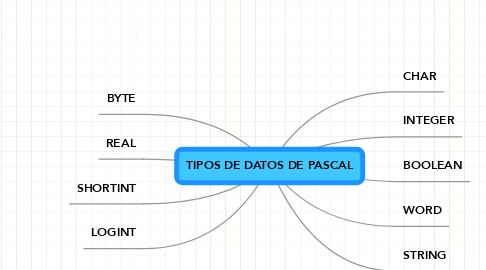 Mind Map: TIPOS DE DATOS DE PASCAL