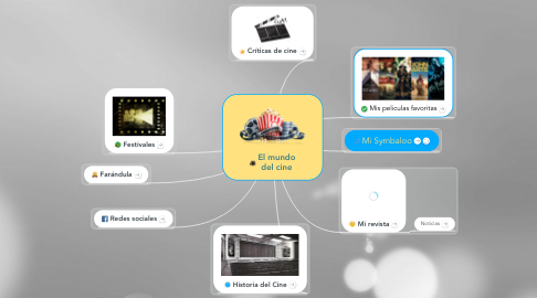 Mind Map: El mundo del cine