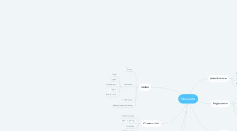 Mind Map: Macelleria