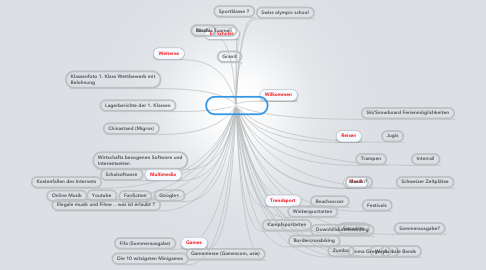 Mind Map: Anyway Nr. 3