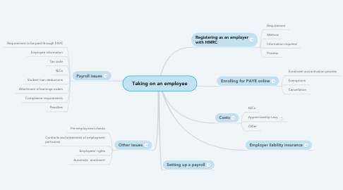 Mind Map: Taking on an employee