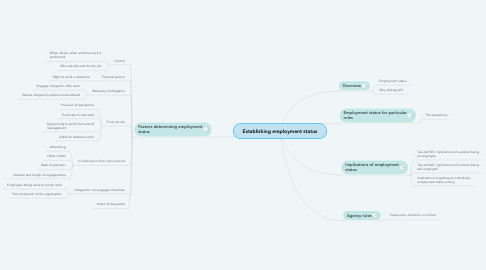 Mind Map: Establishing employment status