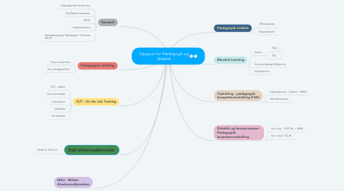 Mind Map: Opgaver for Pædagogik og didaktik