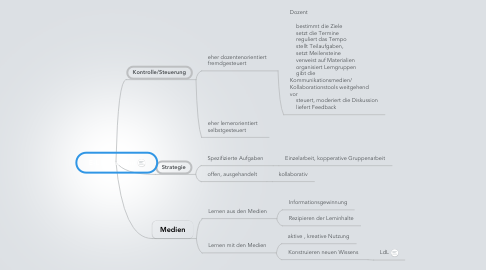 Mind Map: E-L Szenarium