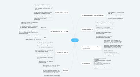 Mind Map: Unidad 11