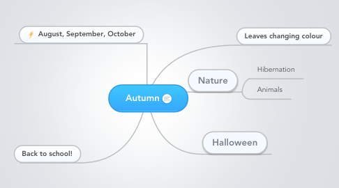 Mind Map: Autumn