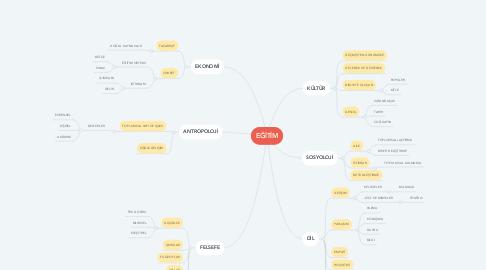 Mind Map: EĞİTİM