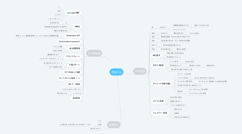 Mind Map: 認証方法