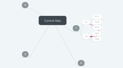Mind Map: Central Idea