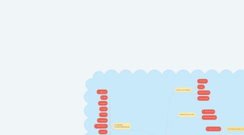 Mind Map: COTAS Y DISEÑOS EN AUTOCAD