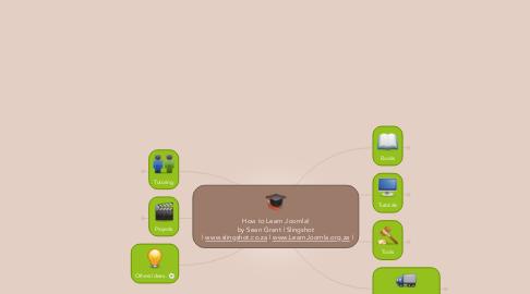 Mind Map: How to Learn Joomla! by Sean Grant | Slingshot   | www.slingshot.co.za | www.LearnJoomla.org.za |