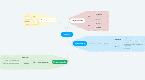 Mind Map: Moyens