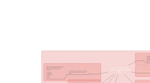 Mind Map: Tipos de datos que se pueden ingresar en excel 2016
