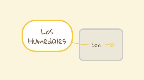 Mind Map: Los Humedales