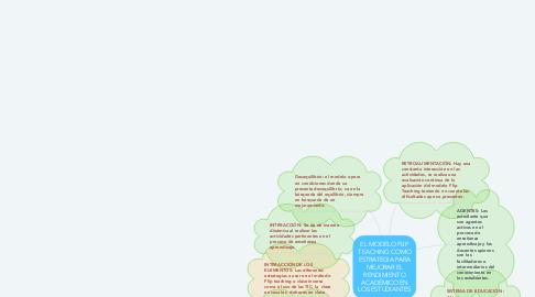 Mind Map: EL MODELO FLIP TEACHING COMO ESTRATEGIA PARA MEJORAR EL RENDIMIENTO ACADÉMICO EN LOS ESTUDIANTES