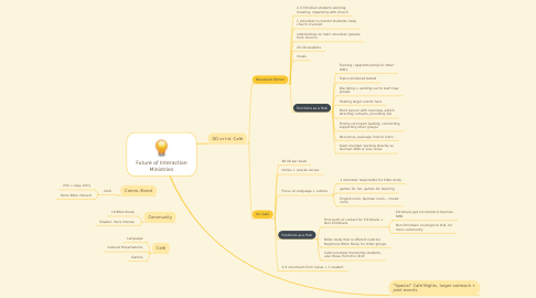 Mind Map: Future of Interaction Ministries