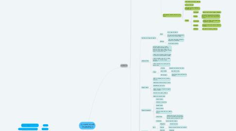 Mind Map: CLASIFICACIÓN TAXONÓMICA
