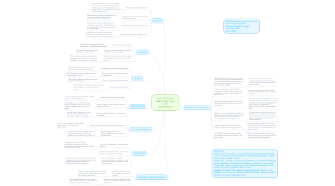 Mind Map: Lack of Clinical Stakeholder Input in HIT development