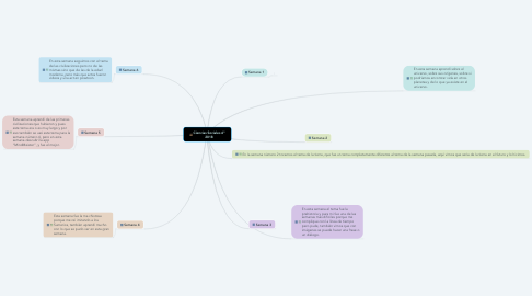 Mind Map: Ciencias Sociales 6º 2018