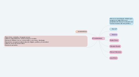 Mind Map: Aspectos fundamentales de la constitución: