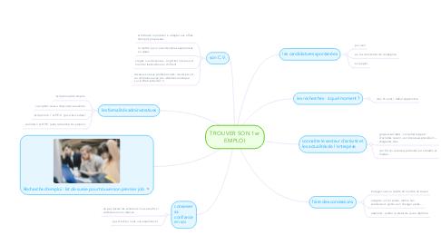 Mind Map: TROUVER SON 1er EMPLOI