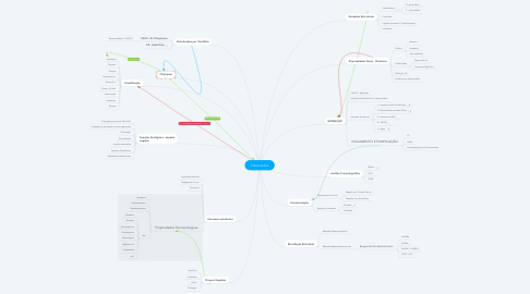 Mind Map: Flavonóides