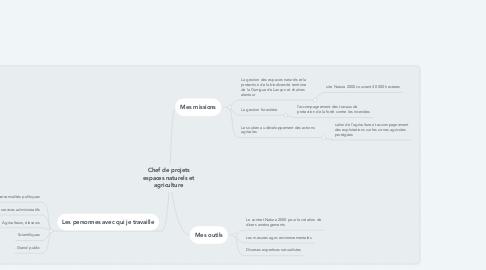 Mind Map: LA MAITRISE DE LA REPRODUCTION