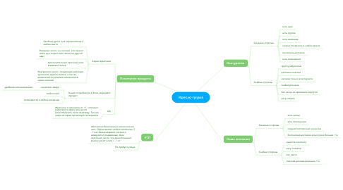 Mind Map: Кресло-груша