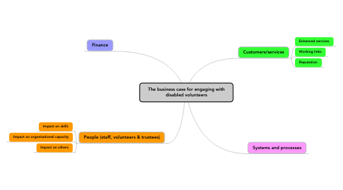 Mind Map: The business case for engaging with