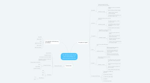 Mind Map: LOS MEDIOS DIGITALES QUE SOPORTAN LA EDUCACIÓN VIRTUAL