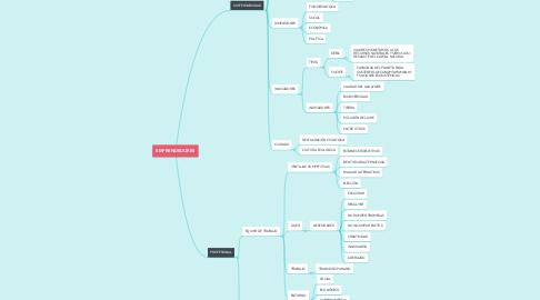 Mind Map: EMPRENDEDORES