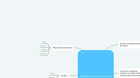 Mind Map: Інформаційно-комунікаційні технології