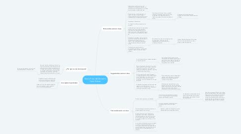 Mind Map: Teoría Pura del Derecho Hans Kelsen