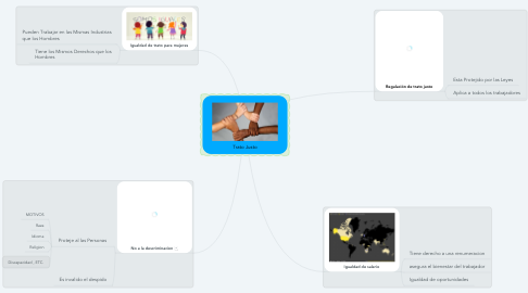 Mind Map: Trato Justo