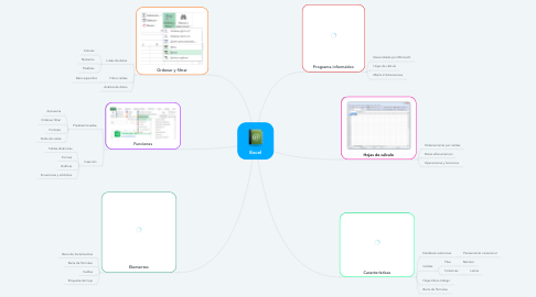 Mind Map: Excel